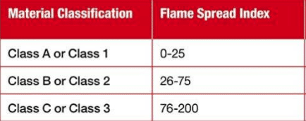 Flame Spread Index Chart
